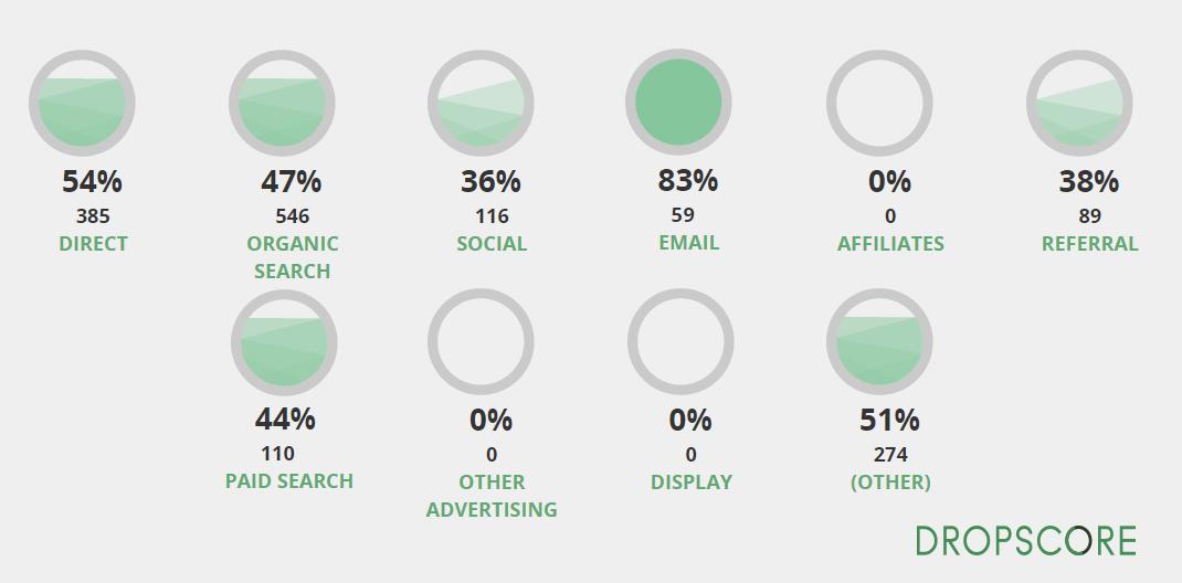 Dropscore - user quality score por fuentes de tráfico