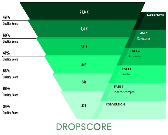 User quality score o calidad de usuario web por fases del funnel de ventas