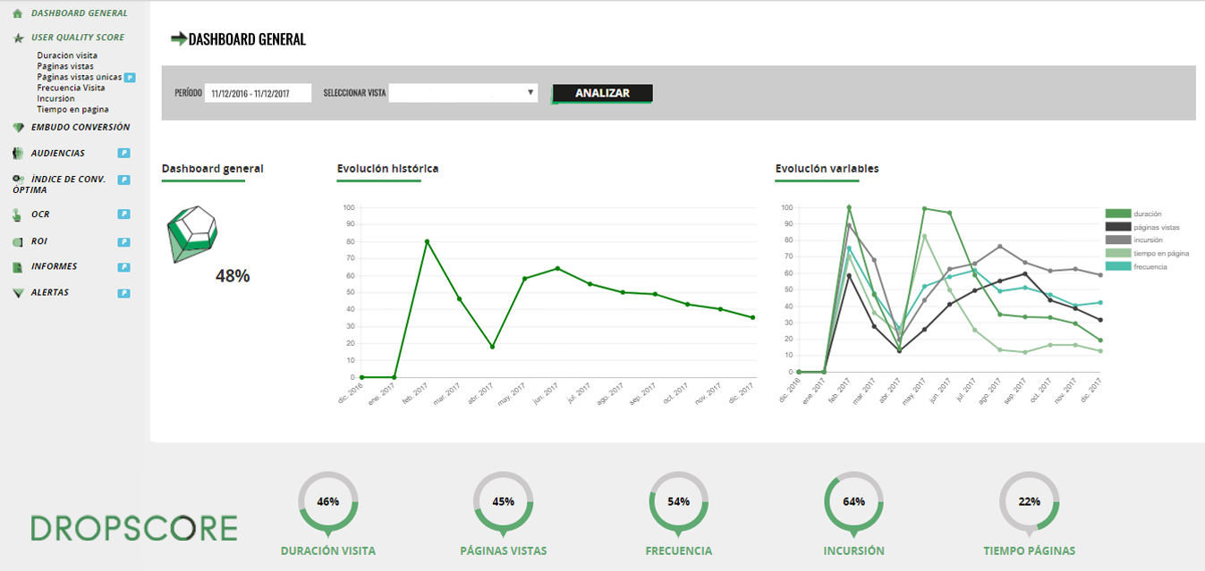 dashboard general - dropscore - user quality score o calidad de usuarios web