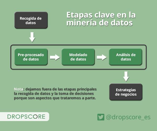 Se muestran las 5 etapas del proceso de la minería de datos o business intelligence