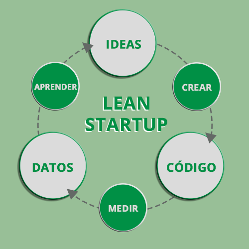 Fases del método Lean Startup