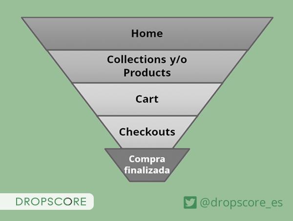 Fases del embudo de conversión para un ecommerce creado con Shopify