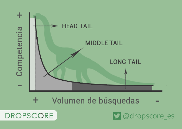 Imagen teoría del long tail